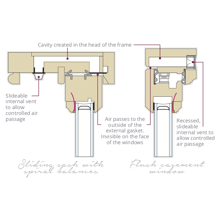 Trickle Ventilation diagram