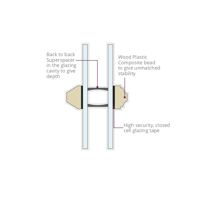 Double glazing beads with deep bonded bars diagram
