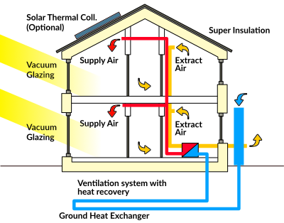 Diagram of a passive house system
